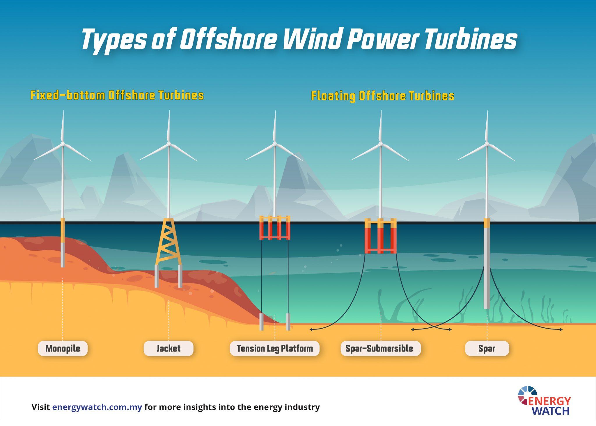 Offshore Wind Turbine Energy Watch